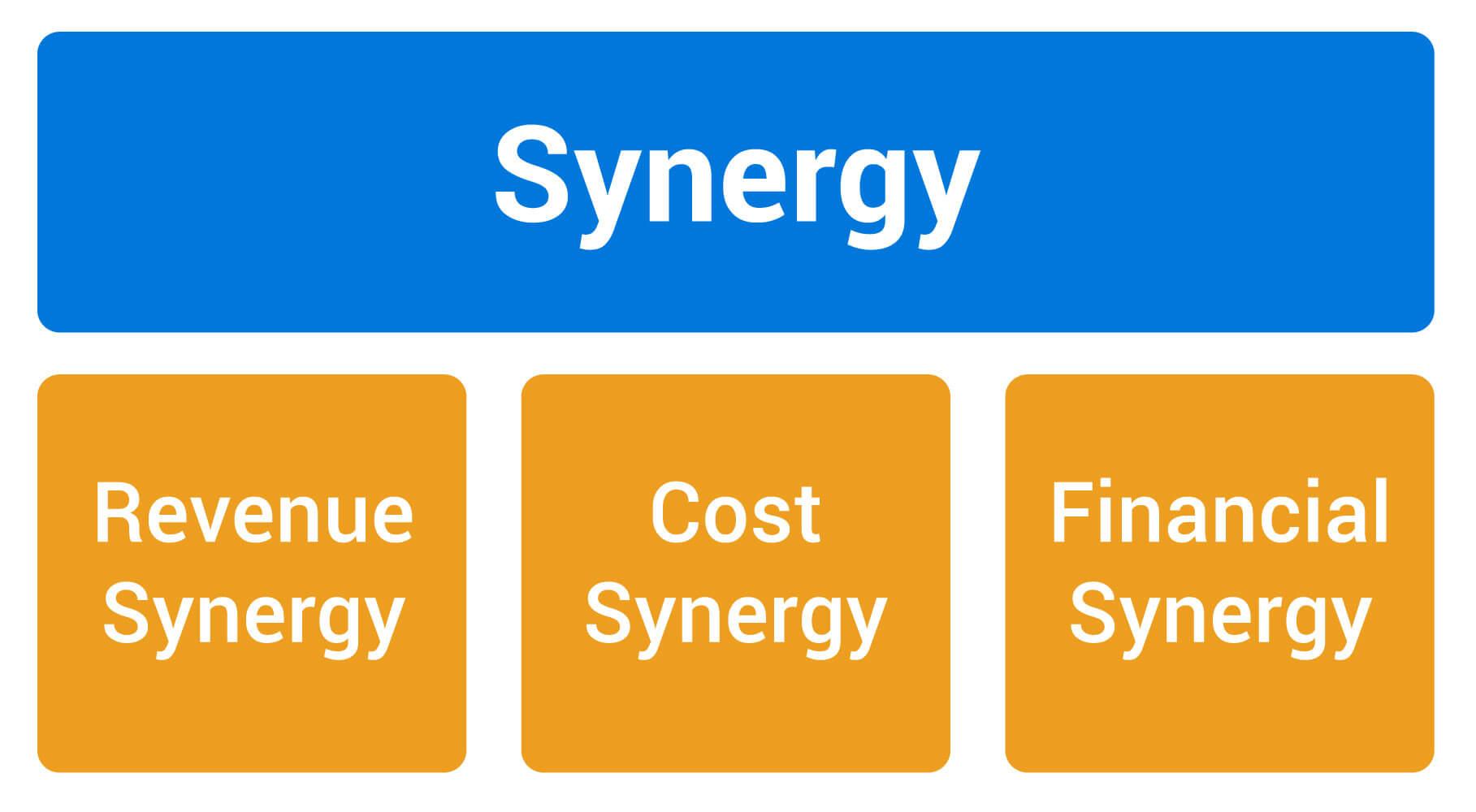 M&A Synergy