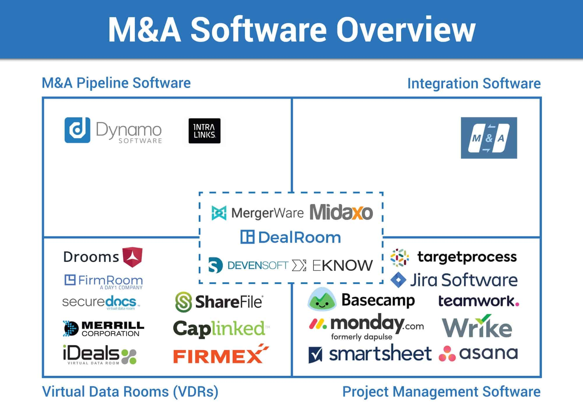 M&A software and tools