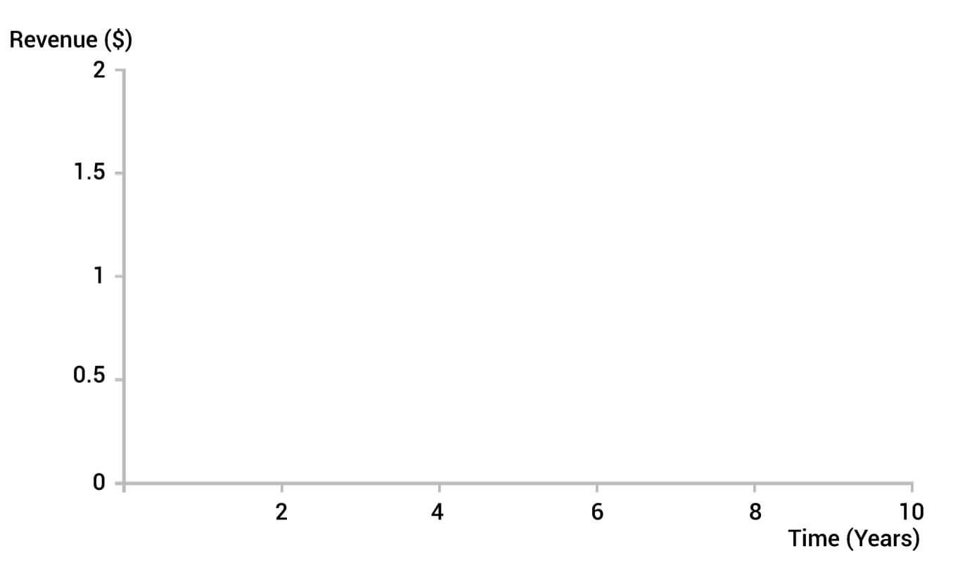 revenue graph 1 step