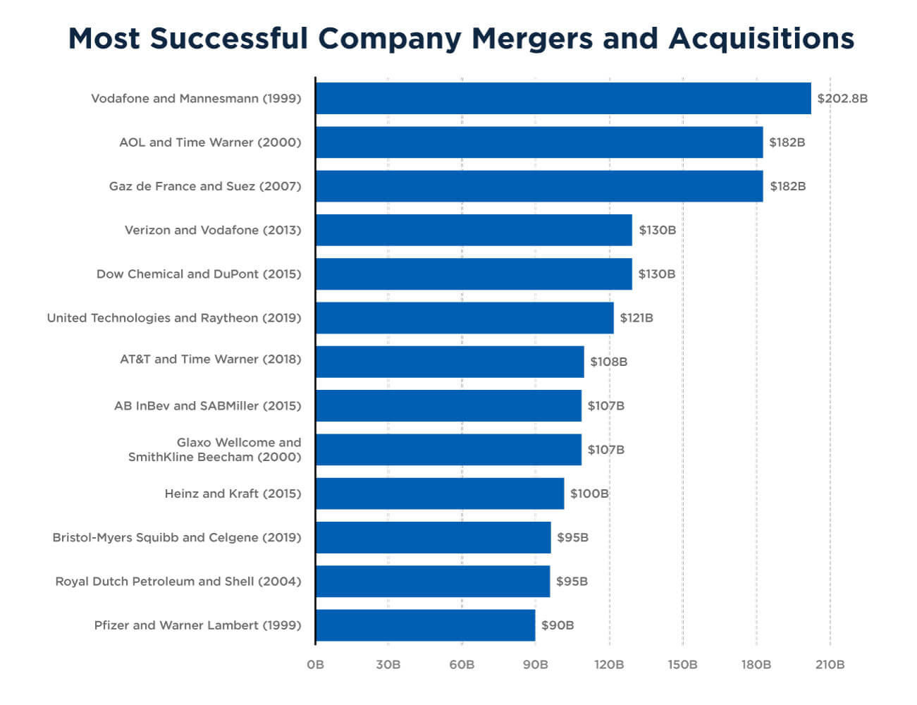 The biggest mergers and acquisitions in history