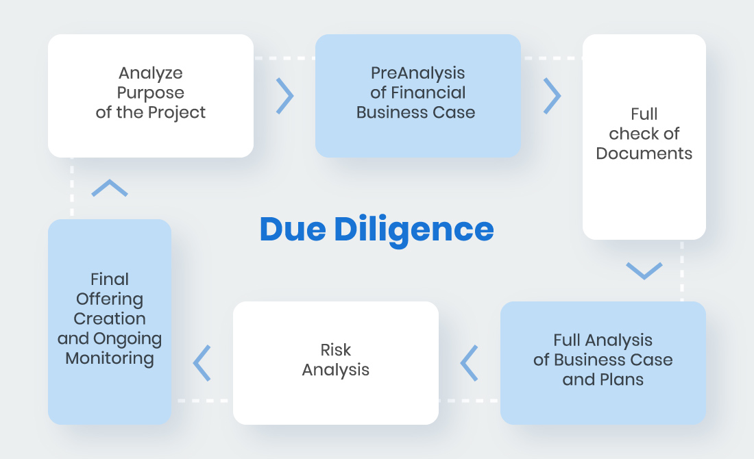 due diligence process