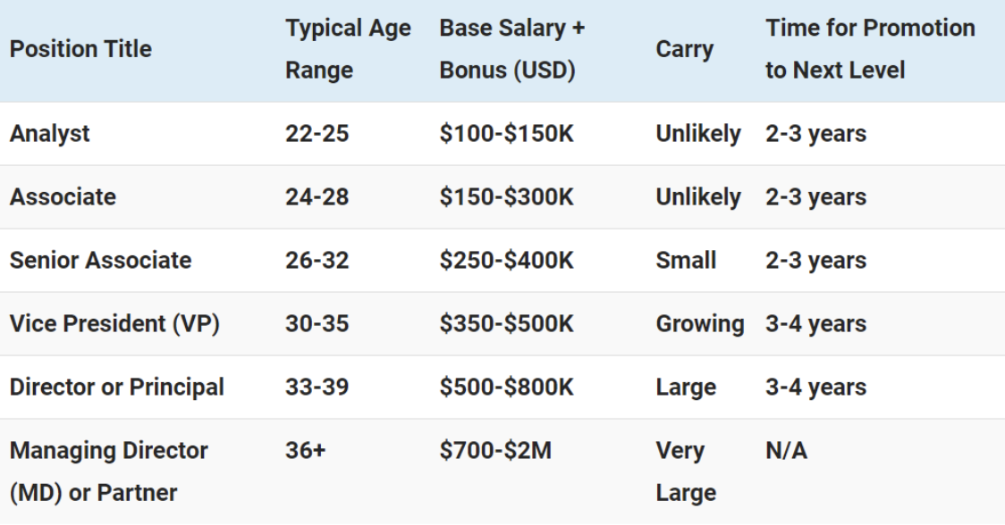 Private Equity Salaries