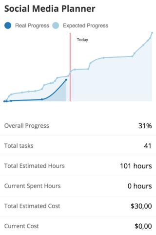 Gantt Chart Software Dashboard