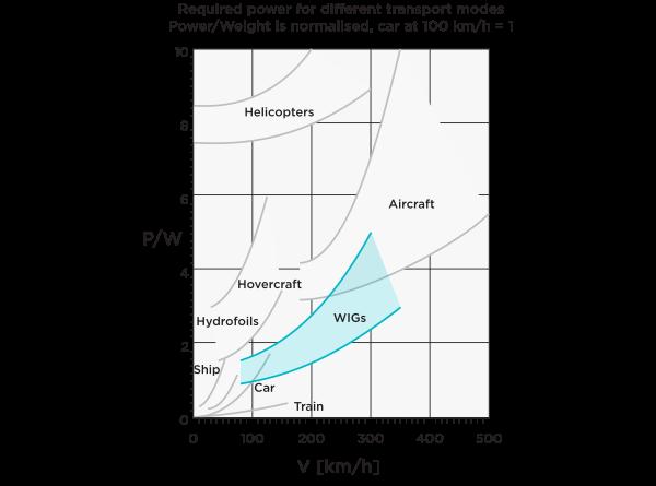 Diagram Von Kármán - Gabrielli