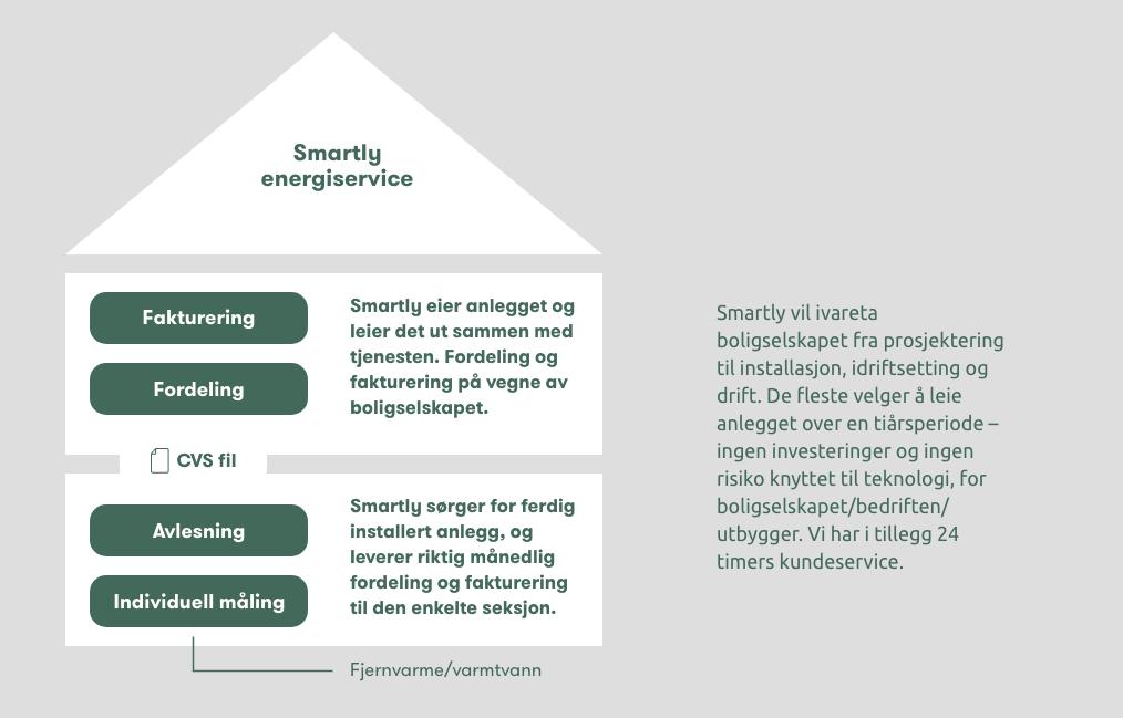Et bilde som forklarer Smartlys energiservice-modell