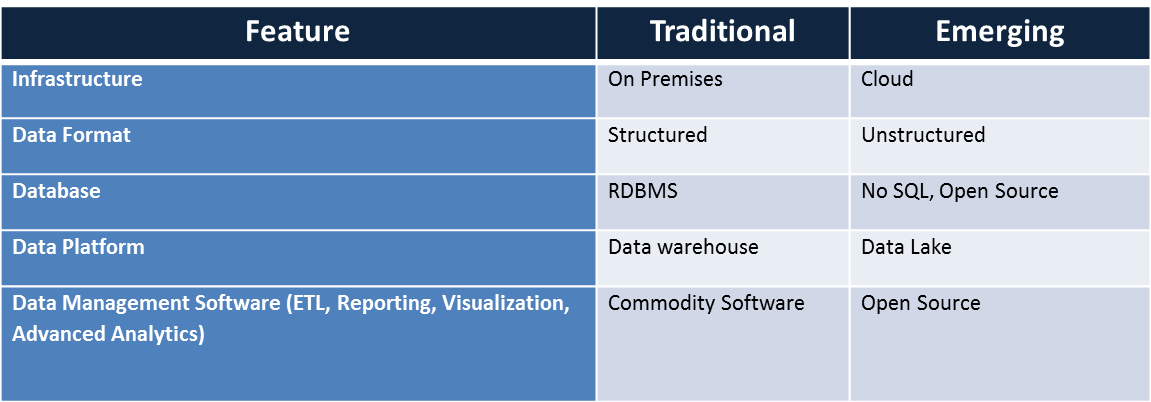 Hybrid Data Management - Table -1