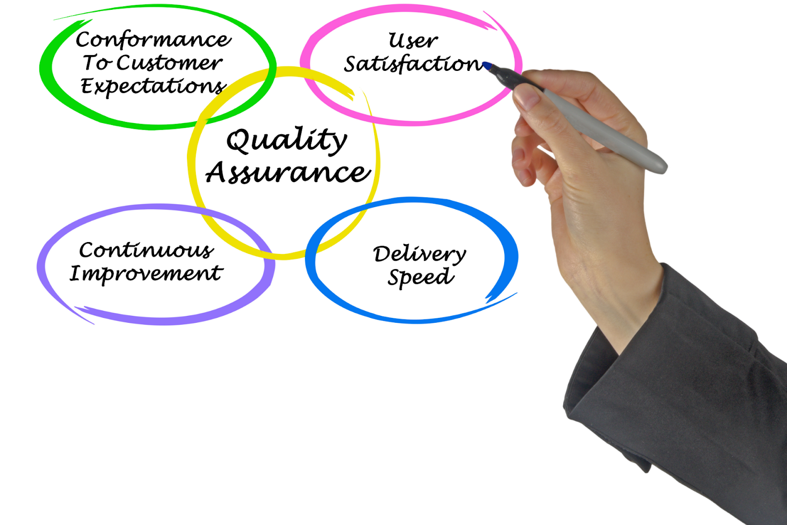 person mapping out quality assurance