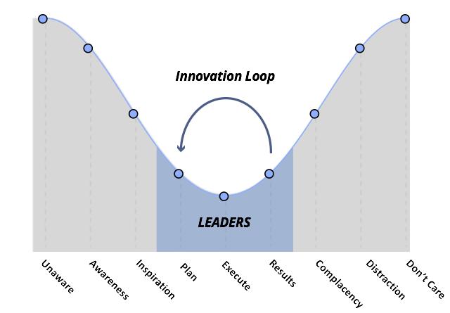 Transformational Leadership Theory: Innovation Loop