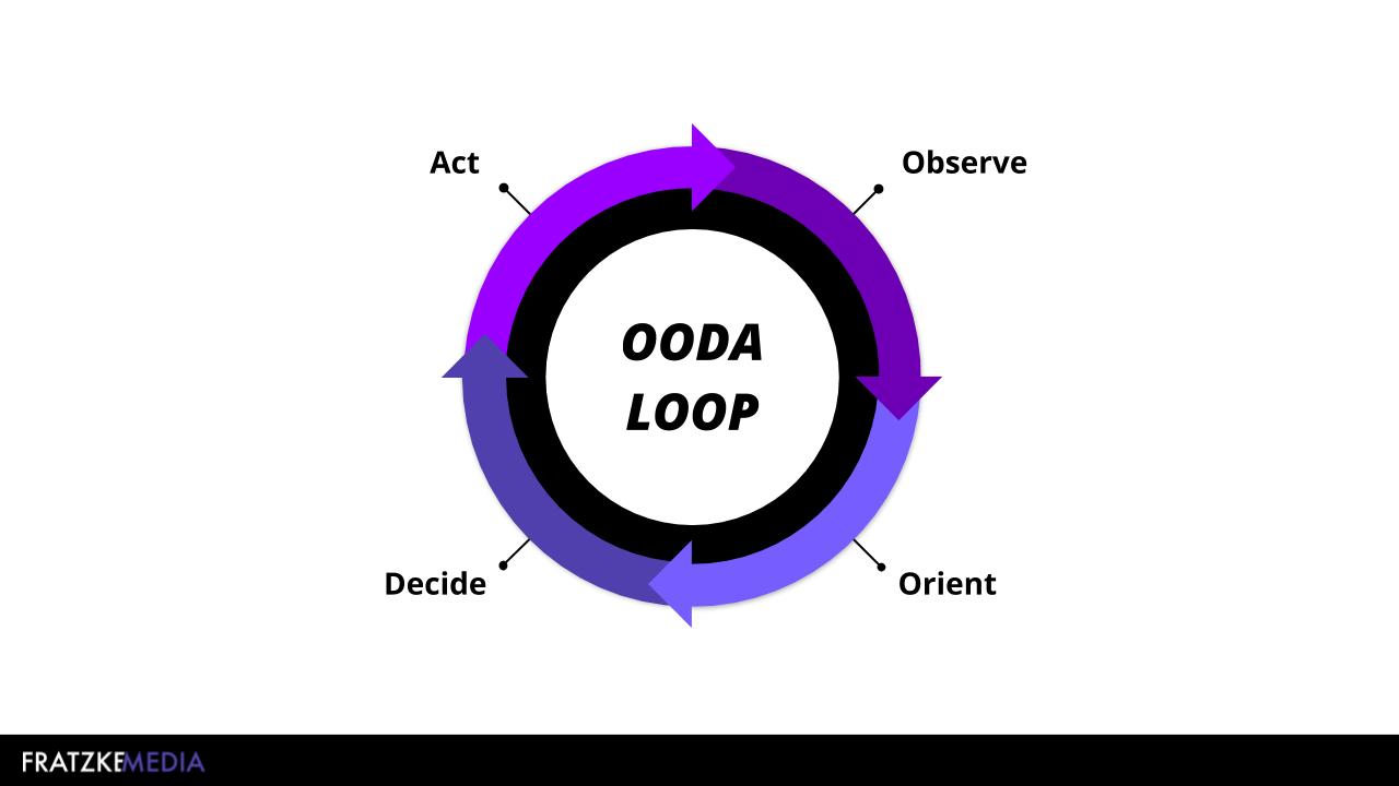 OODA LOOP | Fratzke Media