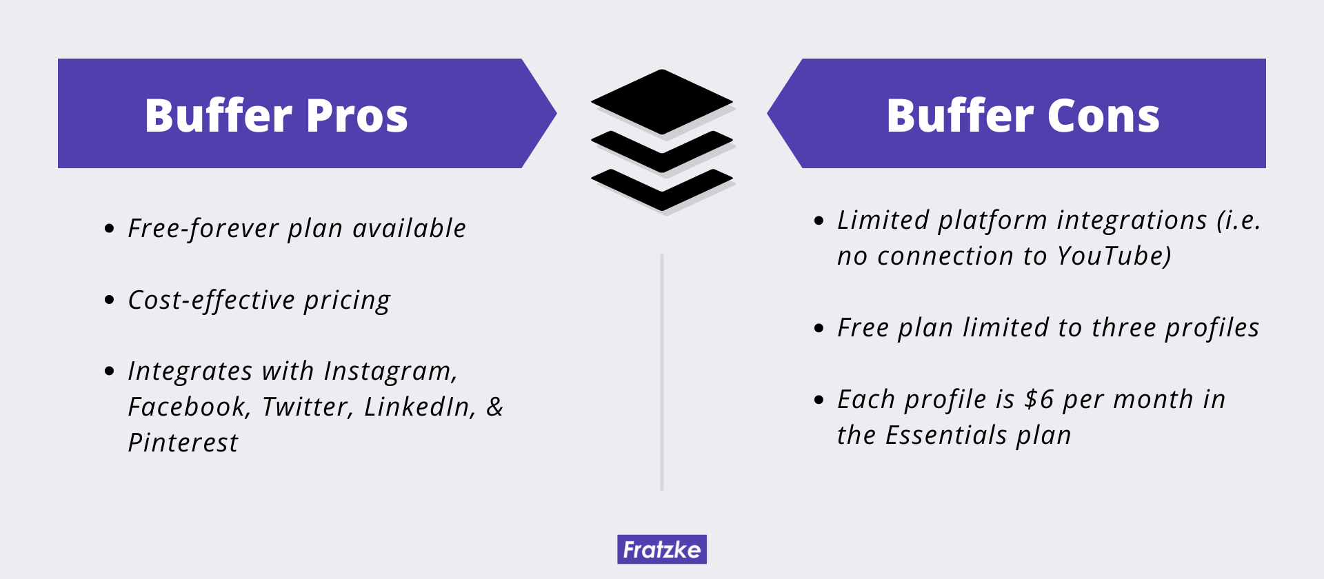 Buffer Pros and Cons