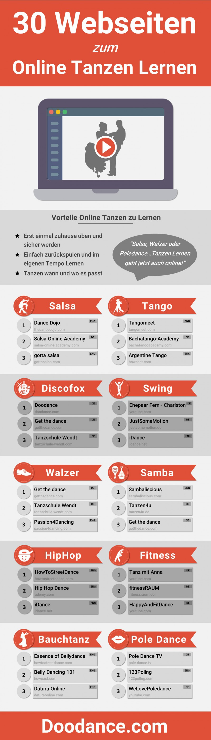 Infografik 30 Webseiten zum Online tanzen lernen