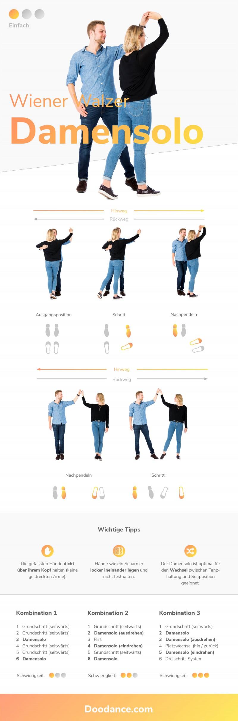 Infografik Wiener Walzer Figur Damensolo mit Schritt Anleitung