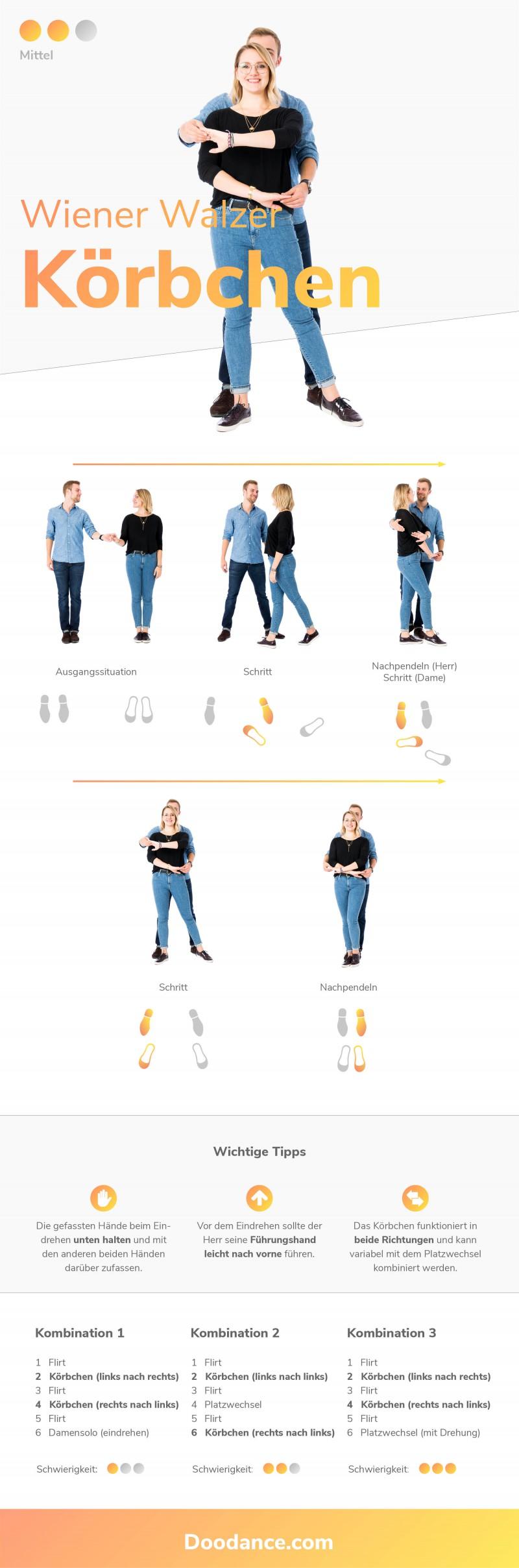 Infografik Wiener Walzer Figur Körbchen mit Schritt Anleitung