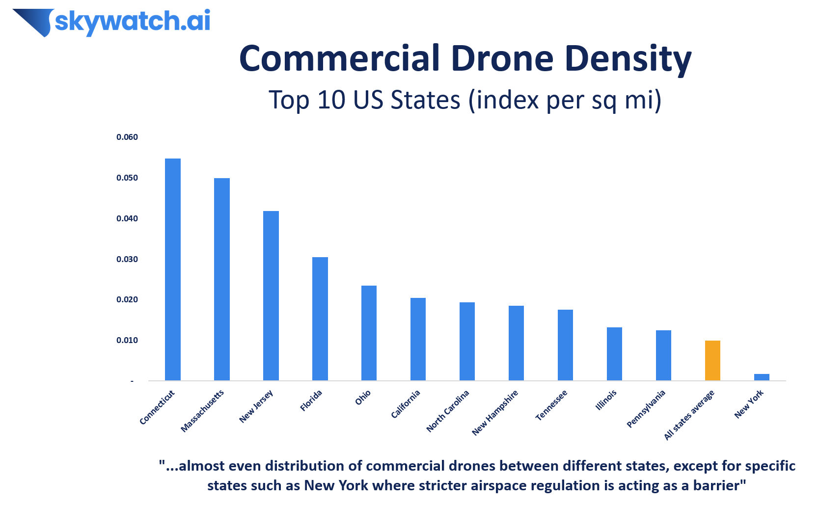 US Commercial Drone Density Analysis