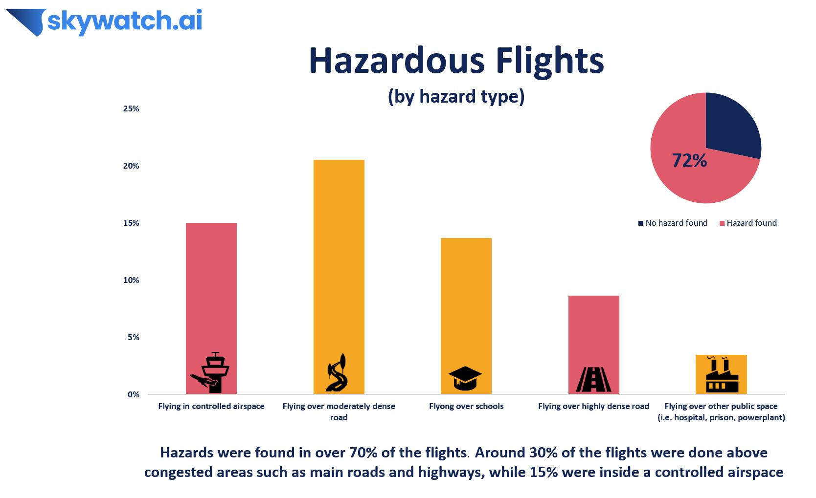 drone flight safety insights