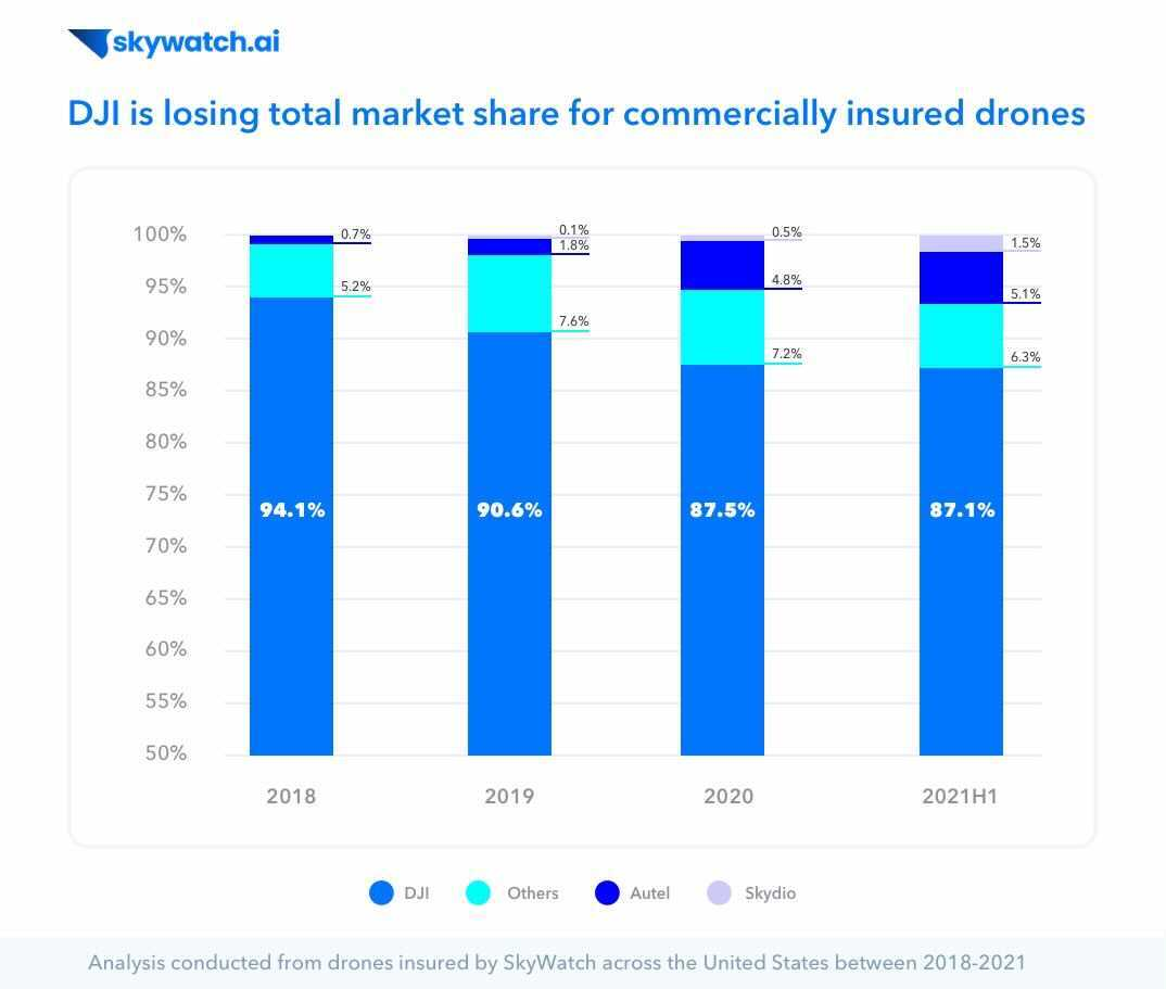 DJI Dipping, Drones Getting Pricey, and Signs of Industry Maturation - Drone Trends for 2021