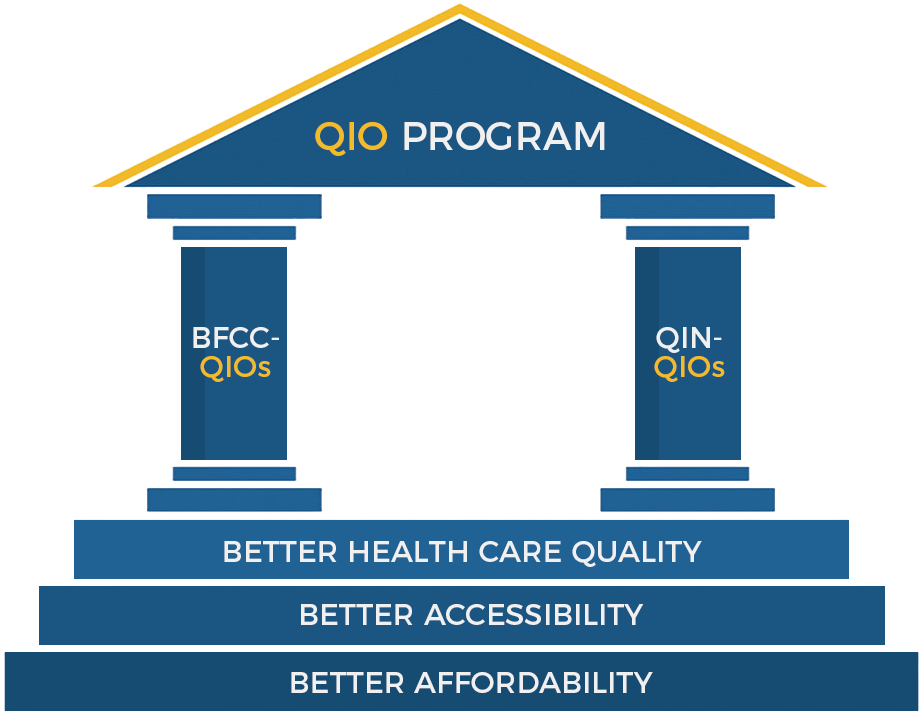 A graphic of a roman temple showing the structure of the QIO program
