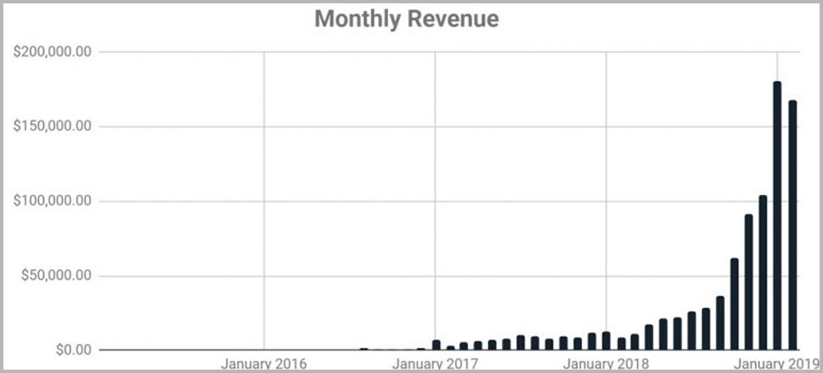 Breakingtheonepercent's blog revenue over time