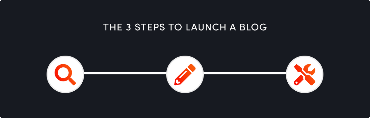 The 3 steps to launching a successful blog are simple