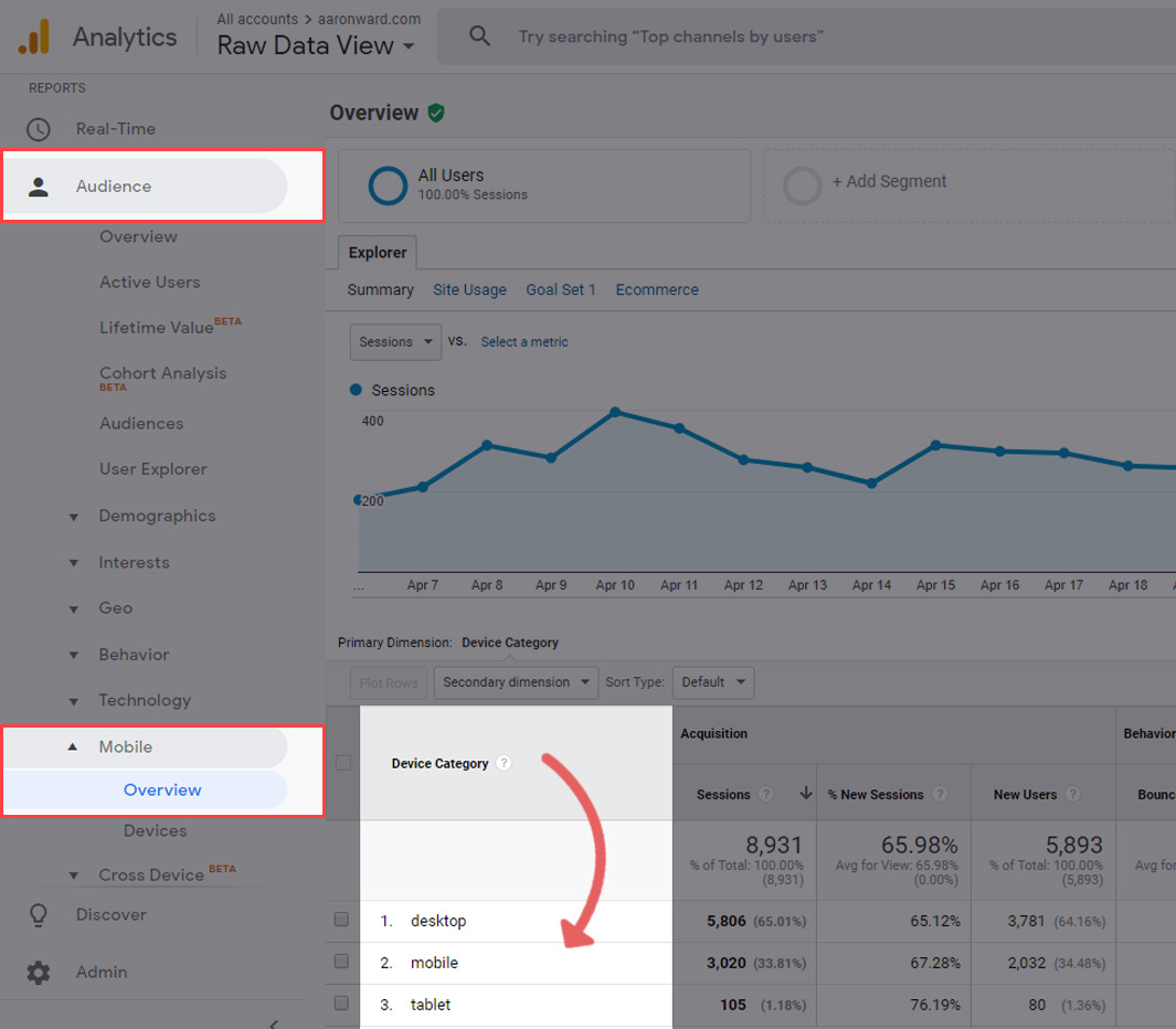 Use Google Analytics to see what devices your visitors are using