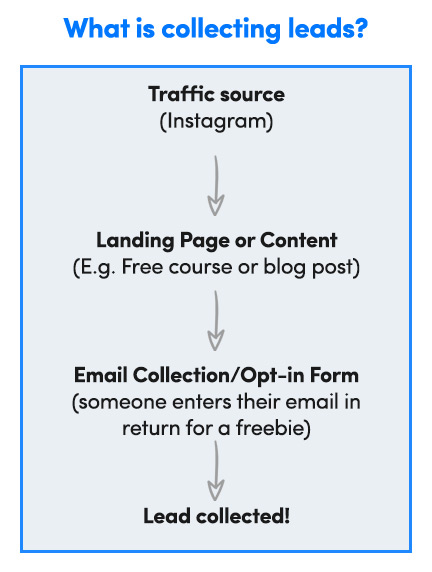 Lead collection funnel