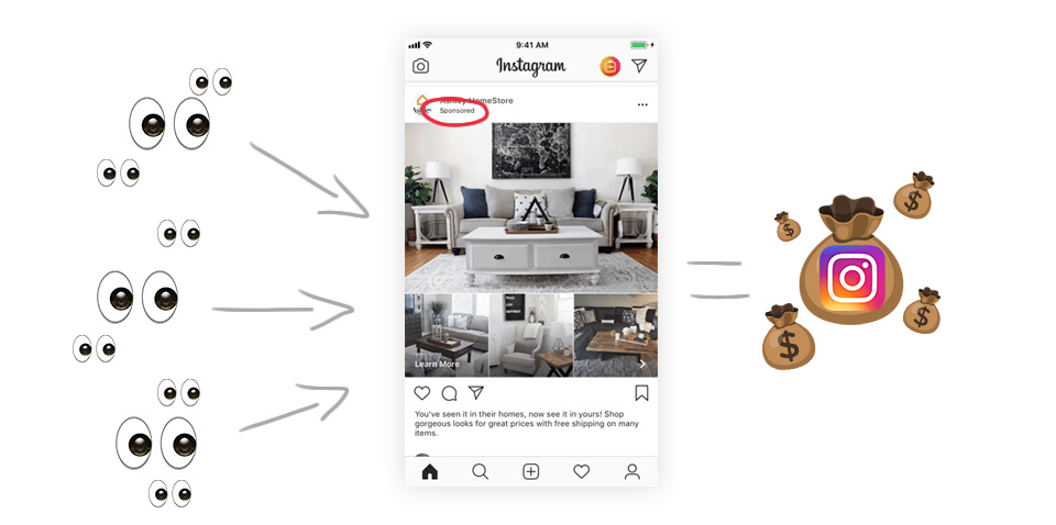 The more Instagram ad views makes Instagram more profit