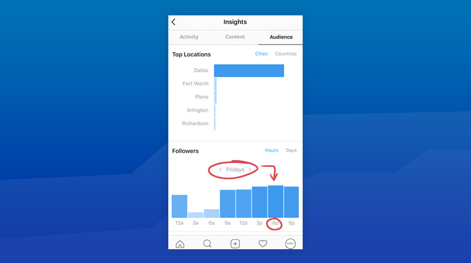 Instagram insights for when followers are active