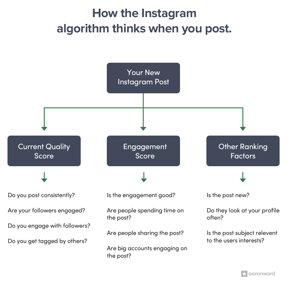 How the Instagram algorithm works when you post