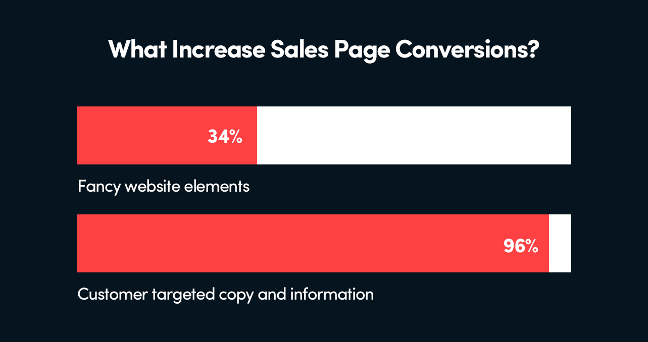 Writing good copy and presenting targeted information will increase your online course sales page conversions