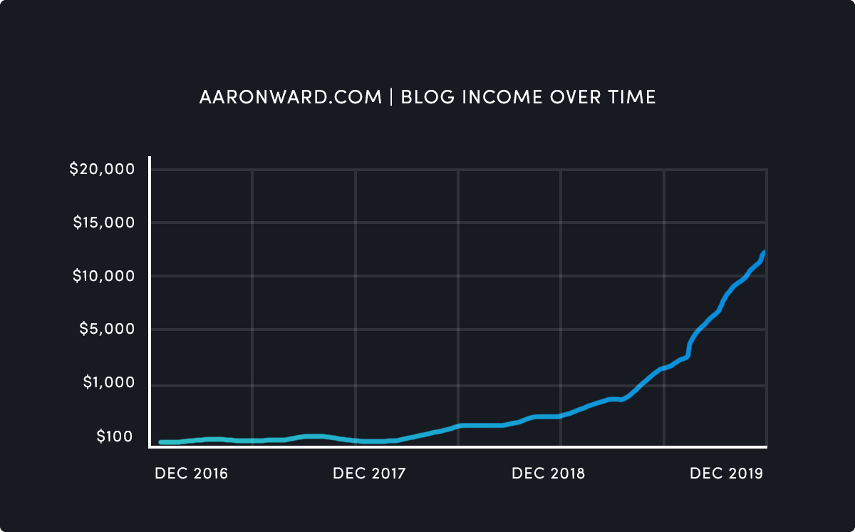 Aaron Ward's blog income over time