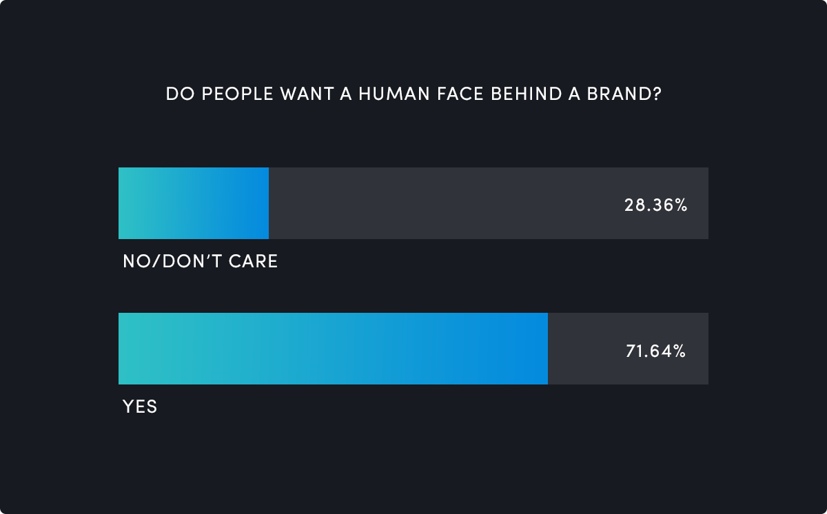 People want a human face behind a brand as it makes them trust the products more