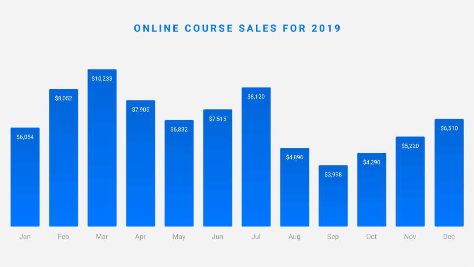 Aaron Ward Online Course Sales Bar Chart Graph