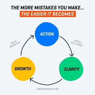 More Mistakes More Clarity