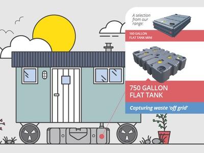 Glamping Wastewater Tankology