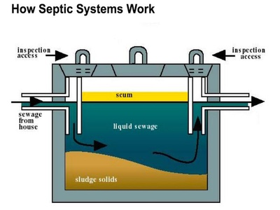 How the new Septic Tanks rules apply to you