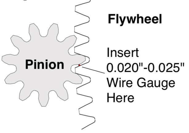 diagram of checking for proper backlash between ring gear and pinion