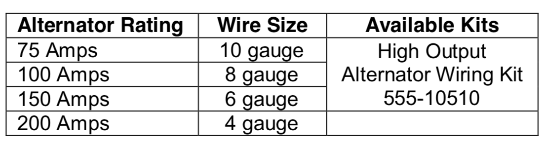 Alternator Rating, wire size, available kits chart