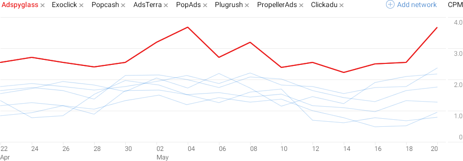 Best Ad Networks by CPM (2019) — compare CPM rates by country
