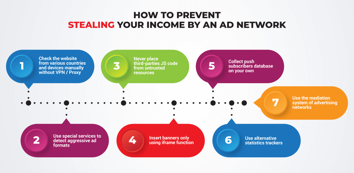 Using the mediation system of advertising networks, you kill all birds with one stone. With this service, you always have independent statistics and tools to collect the Push database. For popunders, you can use the mediation system code or your own, and take only direct links from the Ad Network, without giving it the control of the site.
