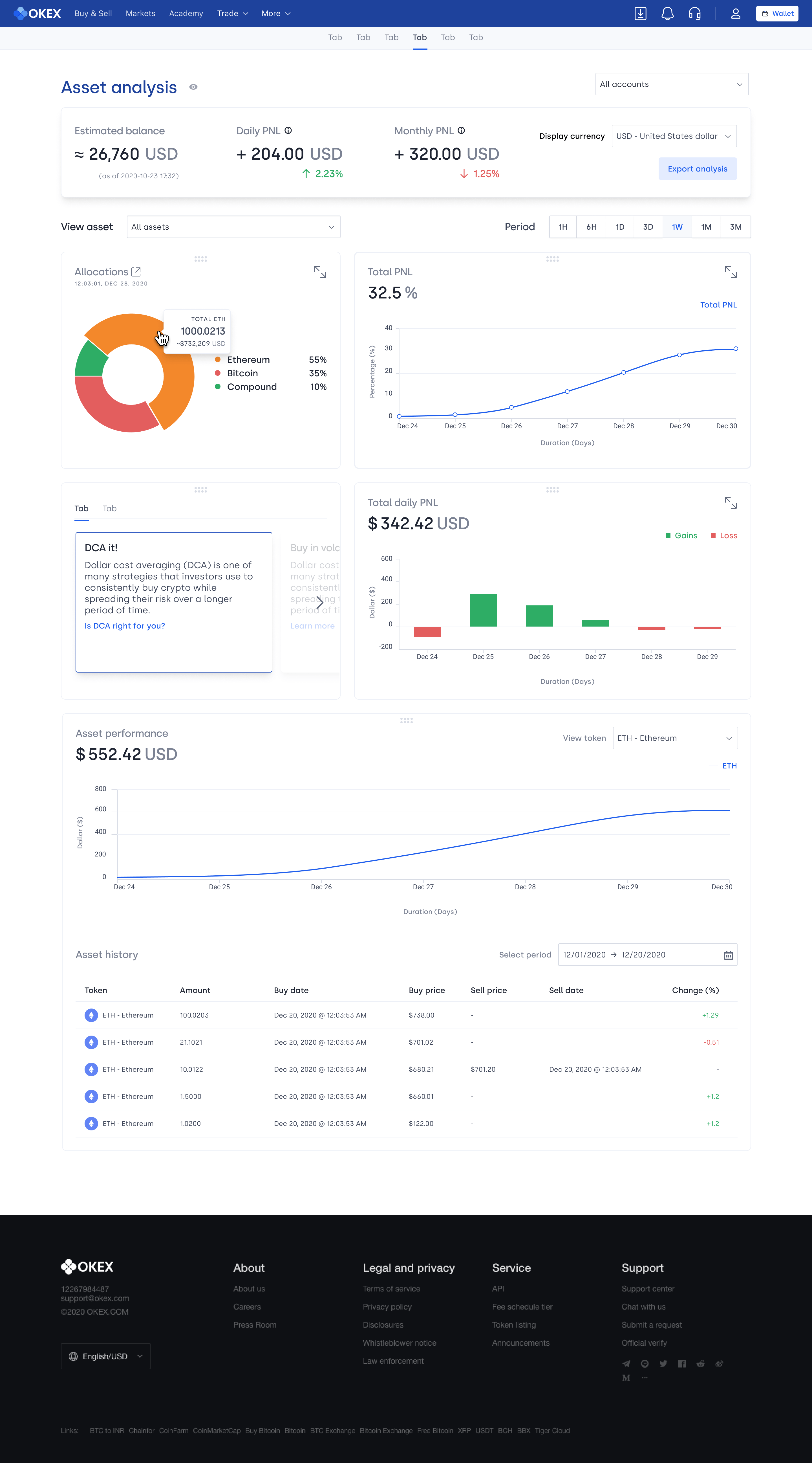 Initial idea of the asset analysis overview