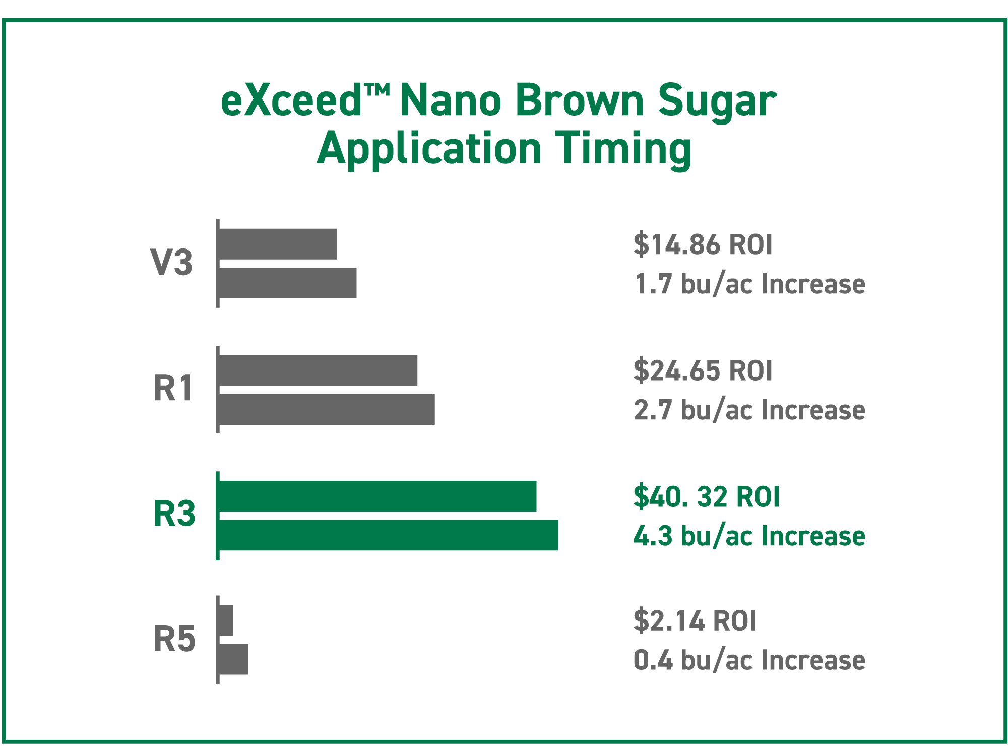 chart showing the results of foliar-applying sugar on soybeans at various growth stages