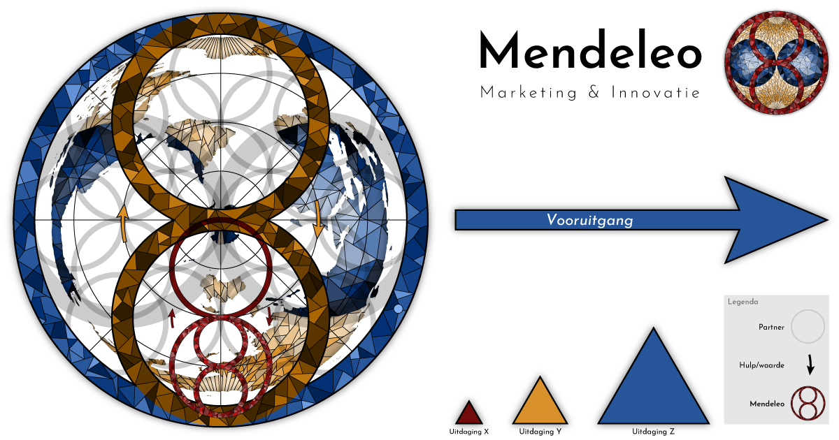 De visie van Mendeleo