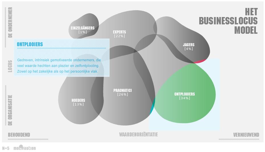 Het Businesslocusmodel