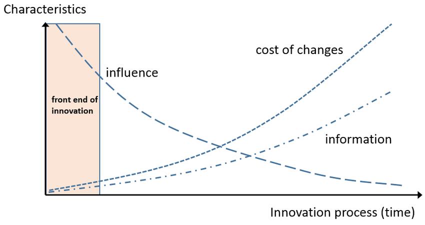 Karakteristieken van een typisch innovatietraject