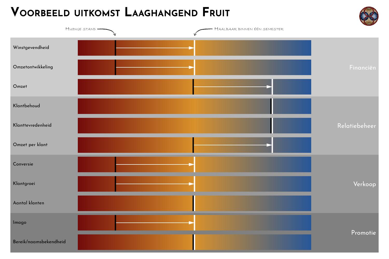 Voorbeeld Laaghangend Fruit