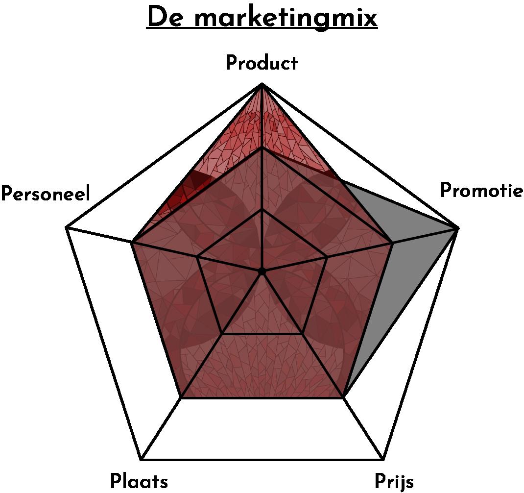 Positionering Mendeleo