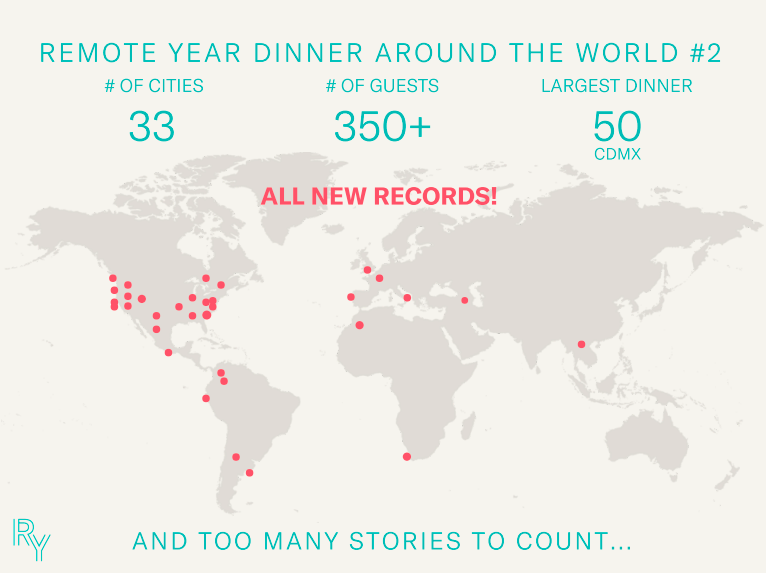 Remote Year Dinner Around the World