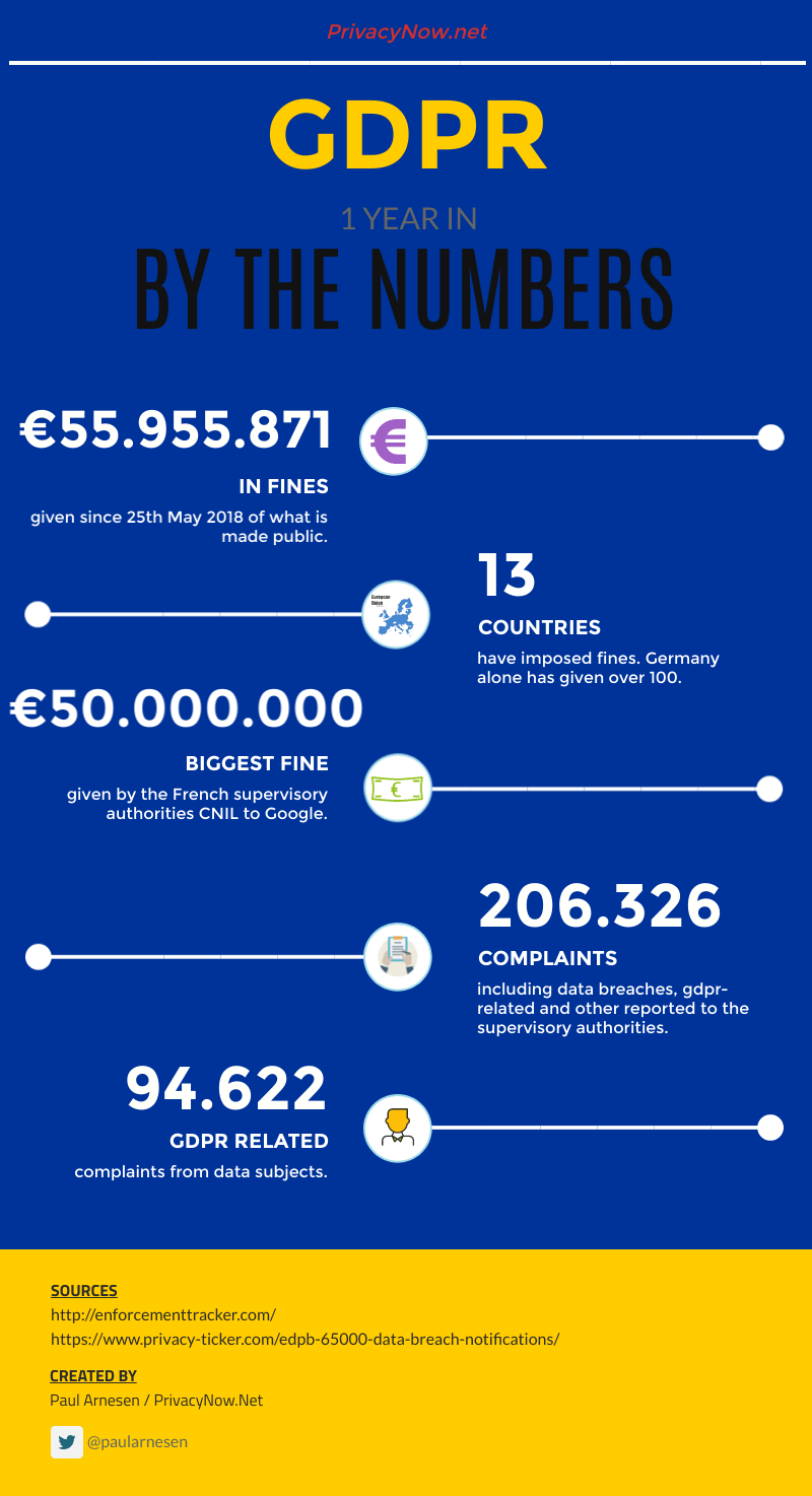Infographic showing GDPR numbers from year 1