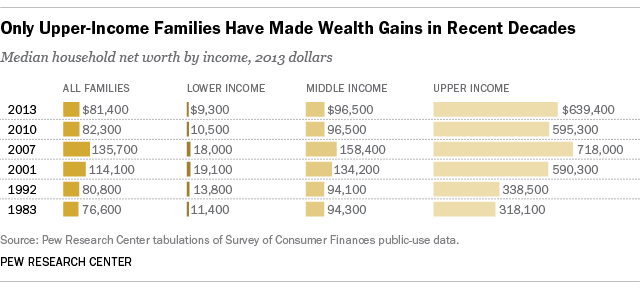 The wealth gap between upper and middle-income families is growing.
