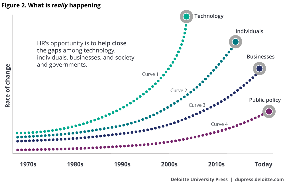 Pace of technological change is far outpacing business capabilities and public policy.
